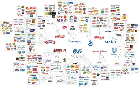 (Photo Courtesy of Google Images)A few conglomerates control 60% of the products Americans consume.